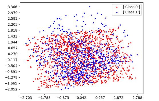 SEA dataset representation using PCA