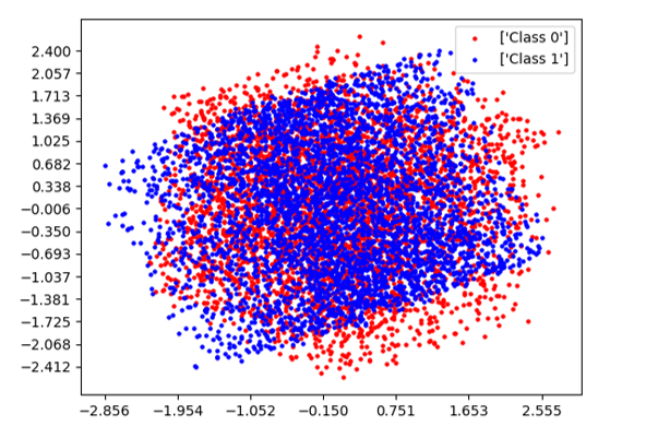 Hyperplane dataset representation using PCA.