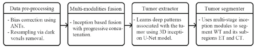 Components of the proposed framework