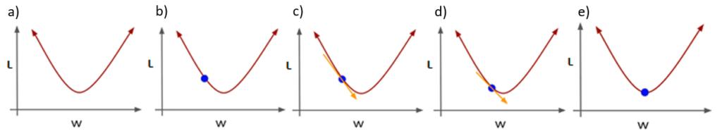 An example demonstrating gradient descent