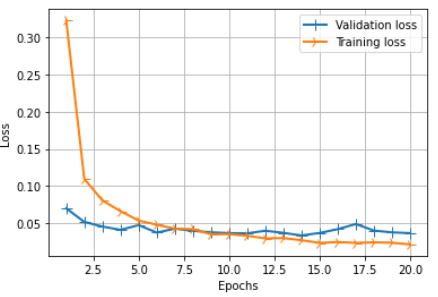 Training vs validation loss