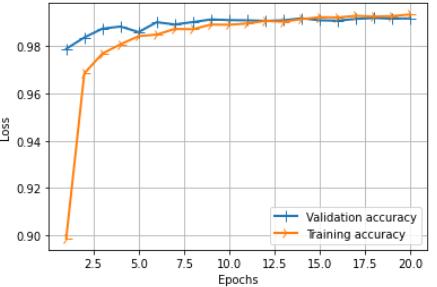 Training vs validation accuracy
